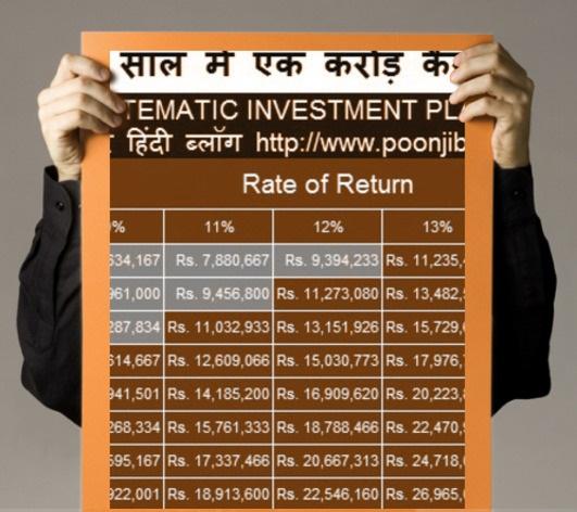 SIP में निवेश से एक करोड़ कैसे बनायें